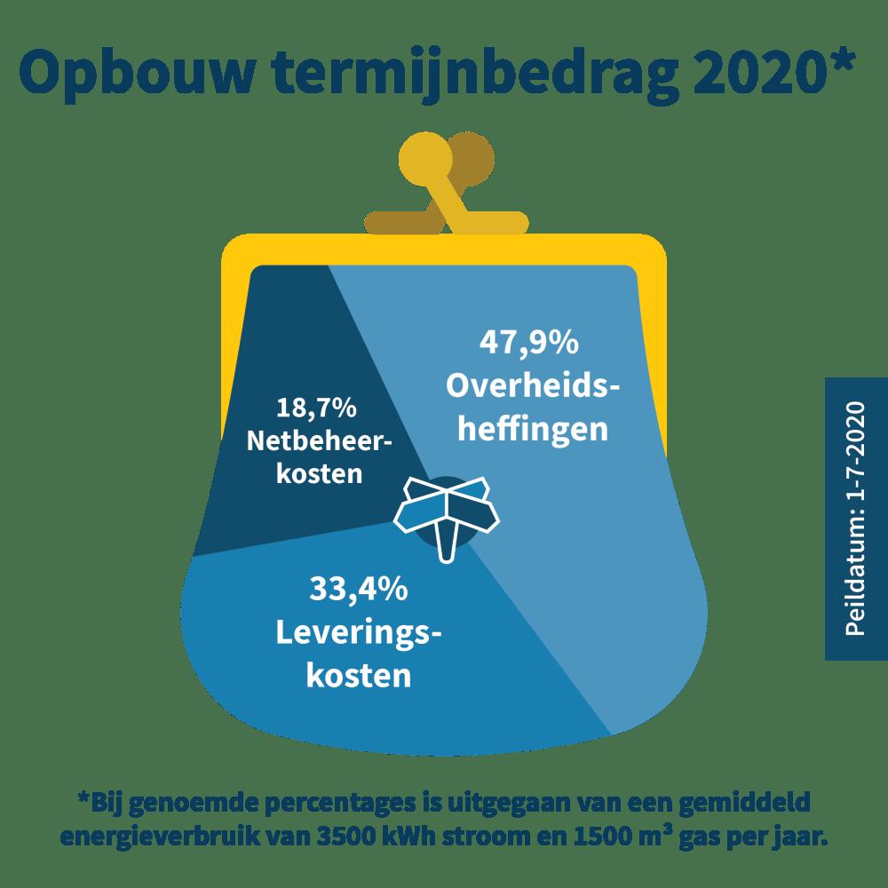 opbouw-termijnbedrag-energiewereld-2020.png