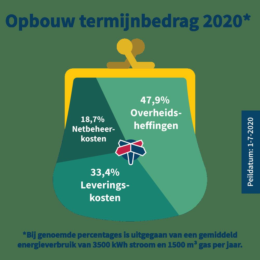 opbouw-termijnbedrag-gaslicht-2020.png