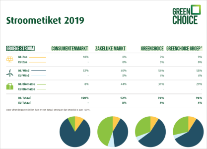 stroometiket-greenchoice-2019.PNG