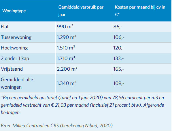gemiddeld-gasverbruik-2020-nibud.PNG
