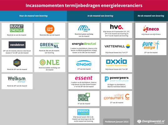 overzicht-incassomomenten-energiewereld1.png