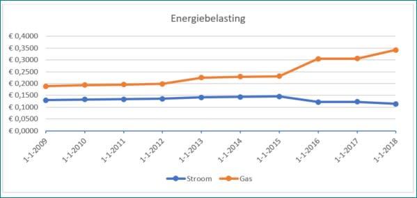 Energiebelasting_2009-2018.jpg