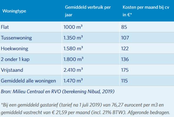 gasverbruik-nibud-2019.PNG