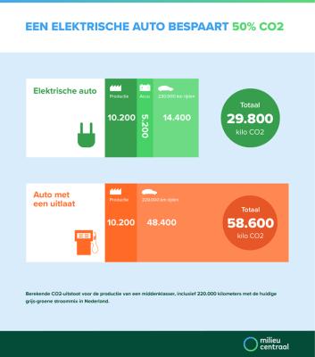 milieucentraal-elektrisch-rijden-bespaart-co2.png