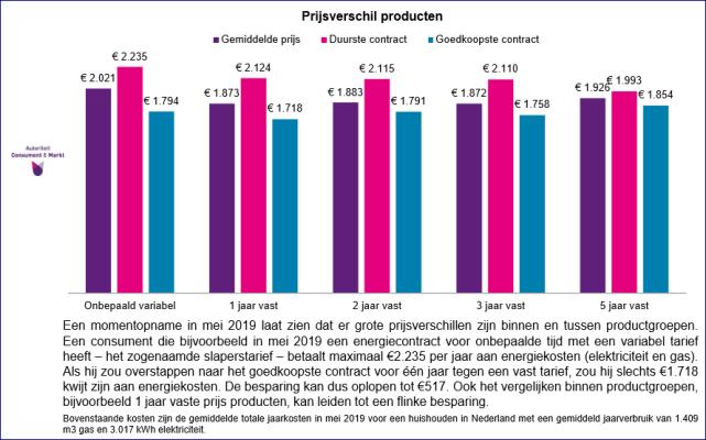 prijsverschil-energiecontracten-acm-mei-2019.PNG