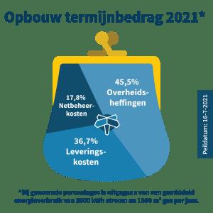 opbouw-termijnbedrag-energiewereld-2021-juli.png