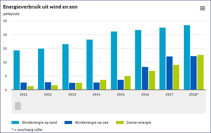 energieverbruik-wind-en-zon-2011-2018.PNG