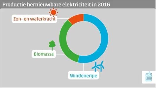 Groene-energie-2016.jpg