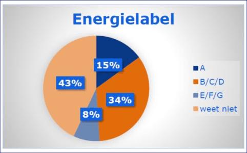 nibud-energielabel.PNG