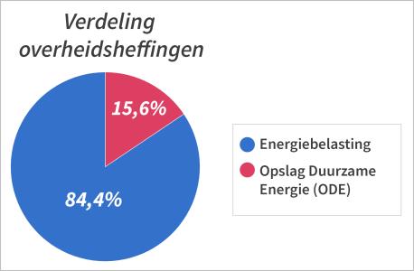 overheidsheffingen-gaslicht-0.png