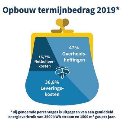 opbouw-termijnbedrag-energiewereld-2019.jpg