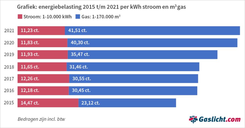 energiebelasting-2015-2021-per-kwh-stroom-en-gasfinal.png