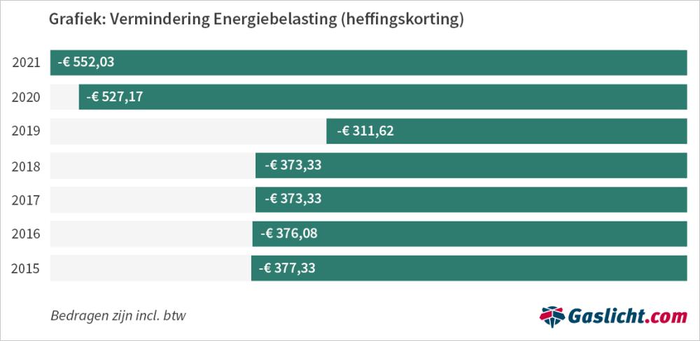 vermindering-energiebelasting-2015-2021-0.png