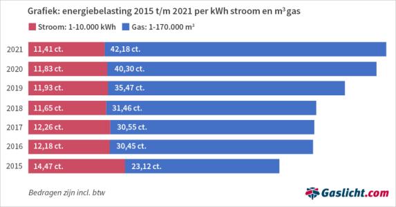 energiebelasting-2015-2021-per-kwh-stroom-en-gas-3.png