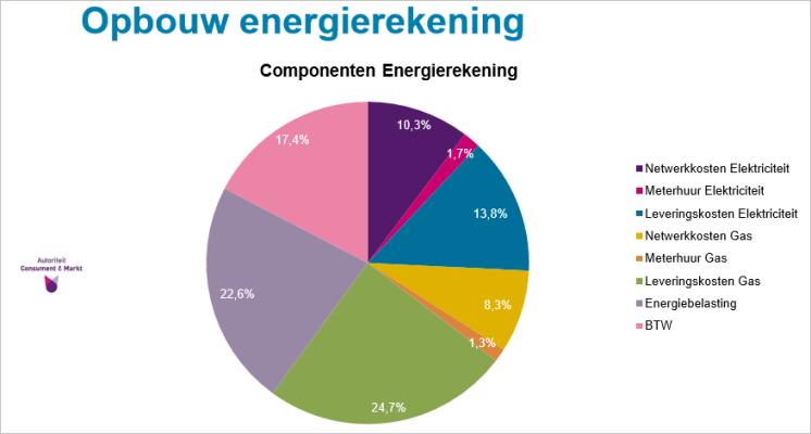 opbouw-energierekening-2020-acm.PNG
