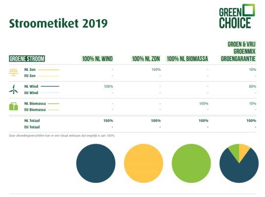 greenchoice-stroometiket-2019.png