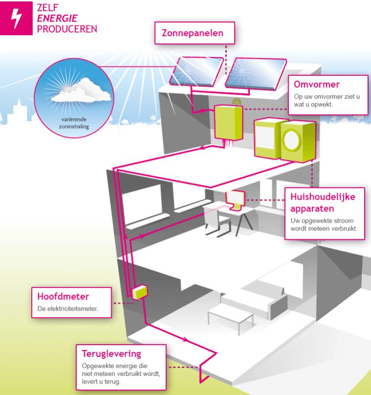 Zelfenergieproduceren-Enexis.PNG