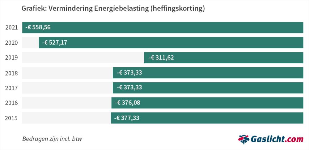 vermindering-energiebelastingfinal-1.png