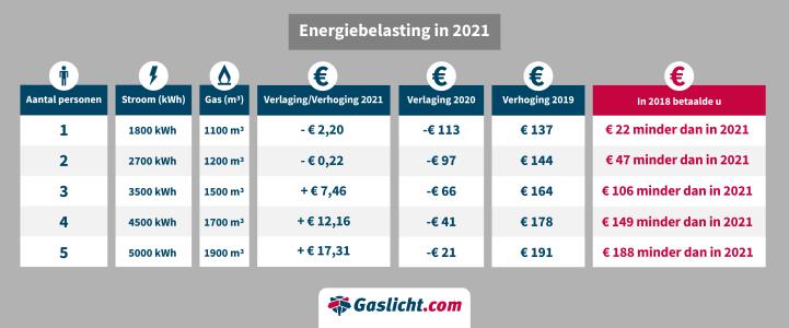 energiebelasting-2021-1.png