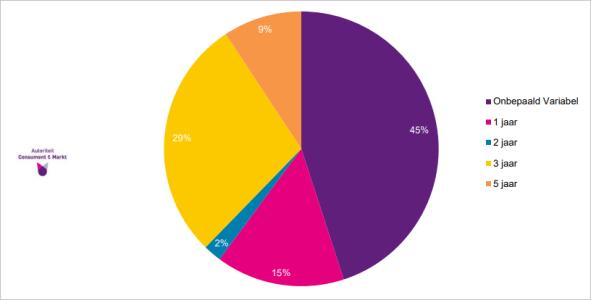 looptijd-energiecontracten-2020-energiemonitor.PNG