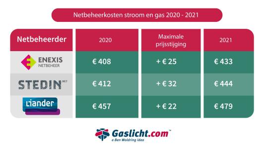 maximale-netbeheerkosten-2020netbeheerkosten-2020.jpg
