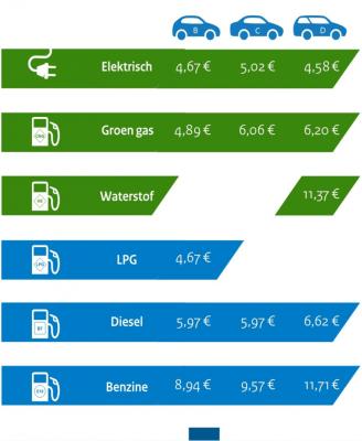 brandstofprijsvergelijking-rvo.PNG