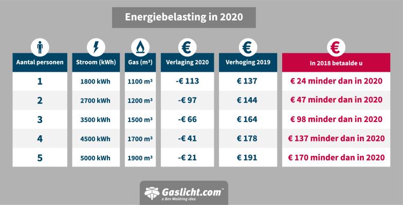 energiebelasting-2020infographic.png