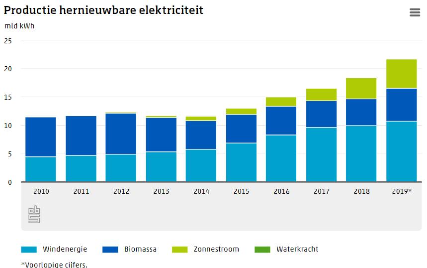 productie-groene-elektriciteit-in-stroomversnelling.png