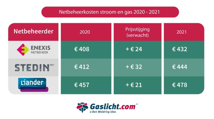 netbeheerkosten-stroom-en-gas-2020-2021netbeheerkosten-2020.jpg