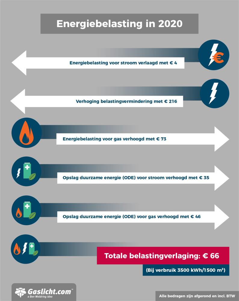 energiebelasting-status-2020.png