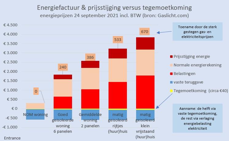 energiefactuur-en-prijsstijging-versus-tegemoetkoming.jpeg