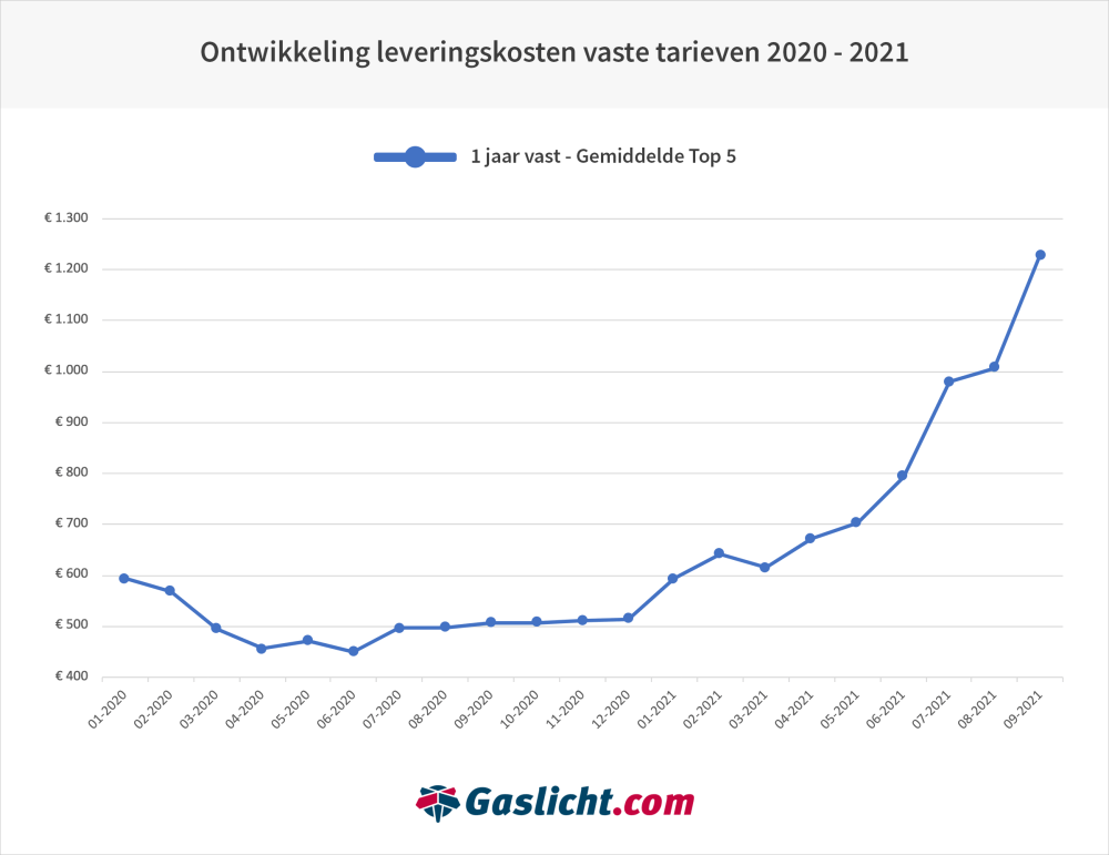 gaslichtontwikkeling-leveringskosten2020-2021.png