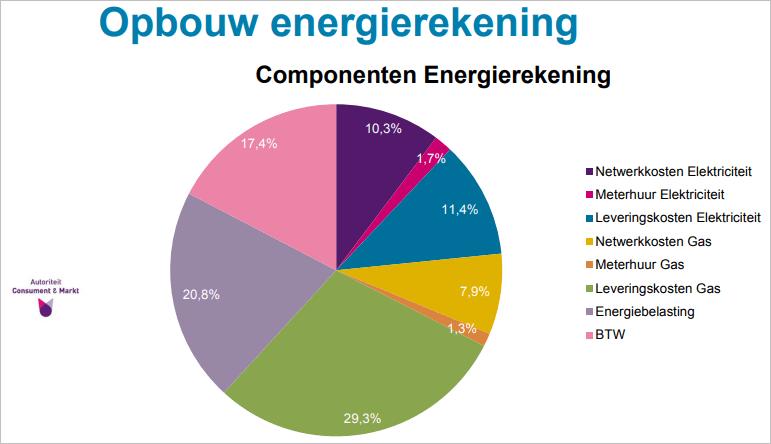 opbouw-energierekening-acm-2021.PNG
