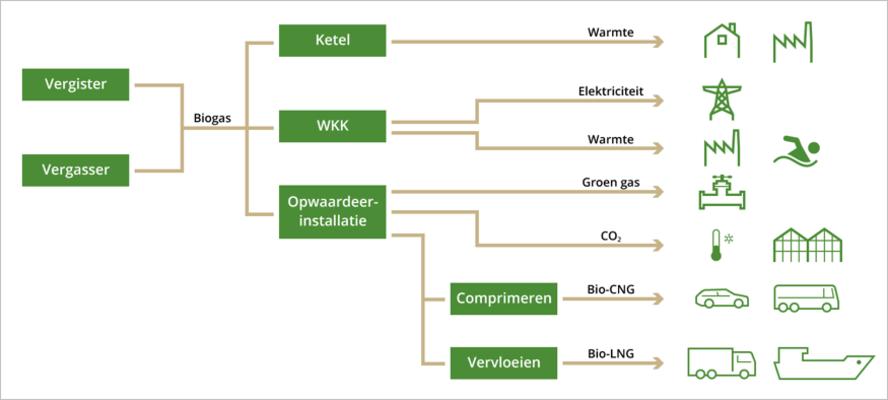 groen gas keten
