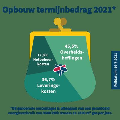 opbouw-termijnbedrag-gaslicht-2021-juli.png