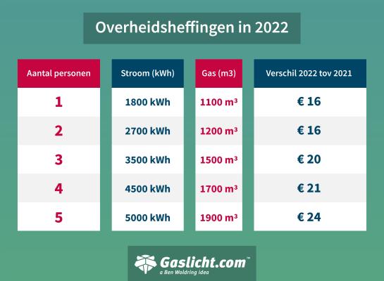 overheidsheffingen-in-2022.png