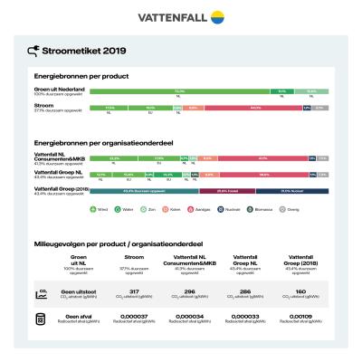 stroometiket-vattenfall-2019.png