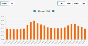 easyEnergy-stroomprijs 28-3-2017.jpg