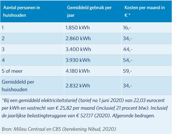 gemiddeld-energieverbruik-2020-nibud.PNG