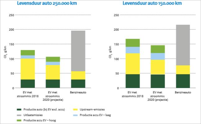 CO2 uitstoot elektrische auto en benzineauto