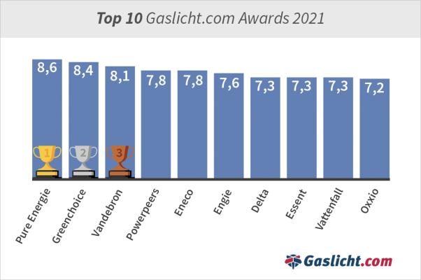 grafiektop-10-gaslicht-awards2021.png