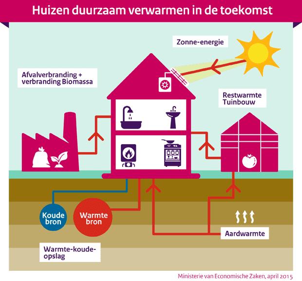 huizen duurzaam verwarmen