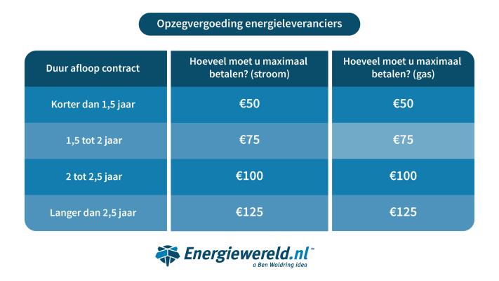 infographic-energiewereld-opzegvergoeding.png