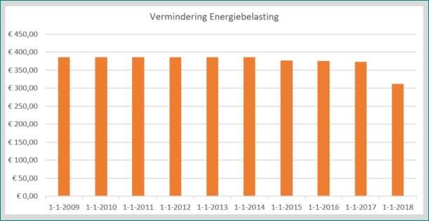 Vermindering_energiebelasting_2009-2018.jpg