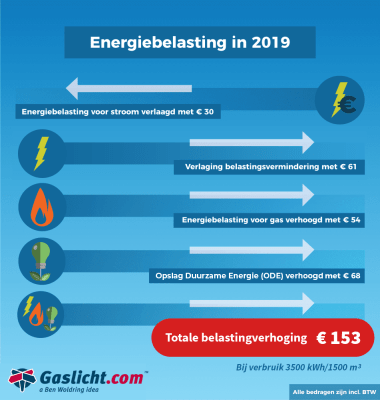 energiebelasting2019.png